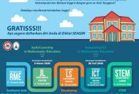 Pelatihan Guru Matematika SD, SMP, dan SMA/SMK Tahun 2020 SEAQIM