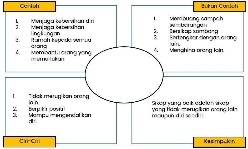 Contoh Diagram Sikap Baik Dalam Kehidupan Sehari-Hari