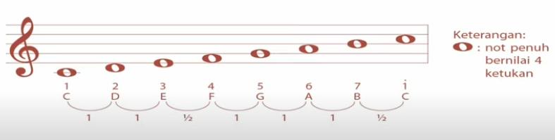 18+ Jumlah nada pada satu oktaf adalah info