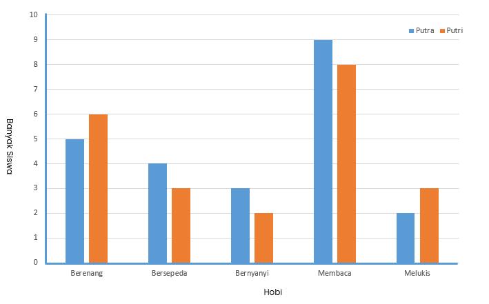 Menyajikan Data dengan Diagram Batang - Osnipa
