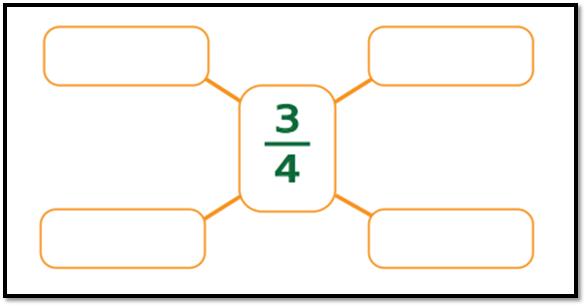 Carilah penjumlahan atau pengurangan dua pecahan yang hasilnya adalah 3/4.