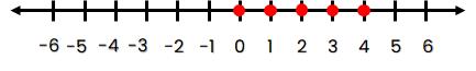 Garis Bilangan bulat yang kurang dari 5 dan lebih dari –1.