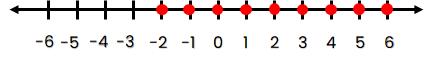 Garis Bilangan bulat yang lebih dari –3 dan kurang dari 7.