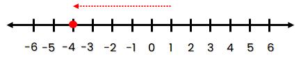 Garis Bilangan bulat 5 satuan ke kiri dari titik 1.