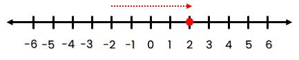 Garis Bilangan bulat yang terletak 4 satuan ke kanan dari titik –2.