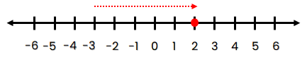 Garis Bilangan bulat yang terletak 5 satuan ke kanan dari titik –3.