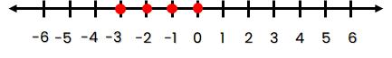 Garis Bilangan bulat yang kurang dari 1 dan lebih dari –4