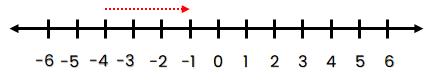 Bilangan bulat yang terletak 3 satuan ke kanan dari titik –4