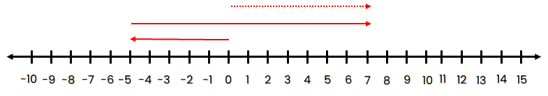 Garis bilangan –5 + 12 = 7