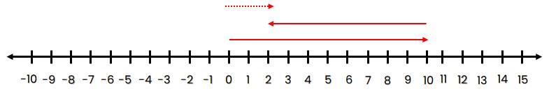 Garis bilangan 10 + (–8 ) = 2