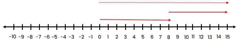 Garis bilangan 8 – (–7) = 15