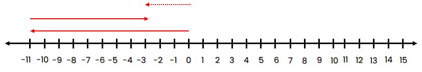 Garis bilangan –11 – (–8) = –3