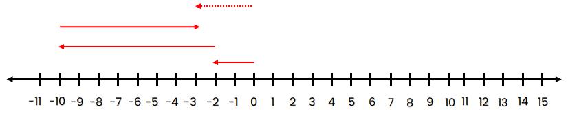 Garis bilangan –2 + (–8) – (–7) = –3