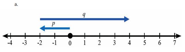 Garis bilangan –2 + 6 = 4