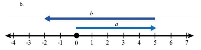 Garis bilangan 5 – 7 = –2