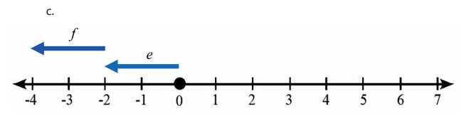 Garis bilangan -2 - 2 = -4
