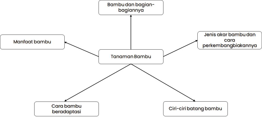 """Peta Pikiran Berdasarkan Ide Pokok Teks """"Tanaman Bambu"""""""
