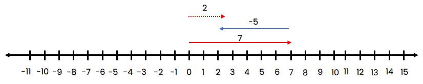 garis bilangan 7 + (-5) = 2