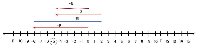 Garis bilangan -8 + 10 + (-7) = -5