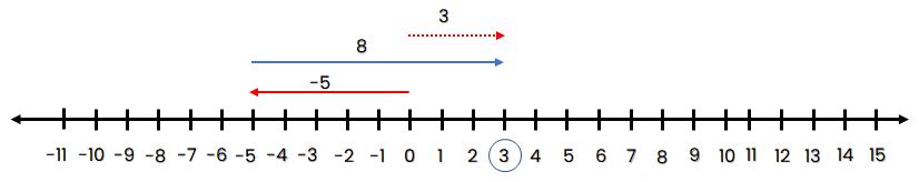 Garis bilangan -5 + 8 = 3