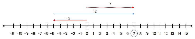 Garis bilangan -5 + 12 = 7