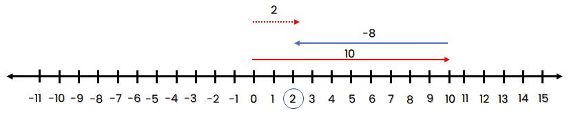 Garis bilangan 10 + (-8) = 2