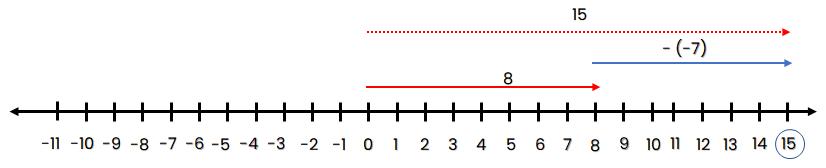 Garis bilangan 8 – (-7) = 15