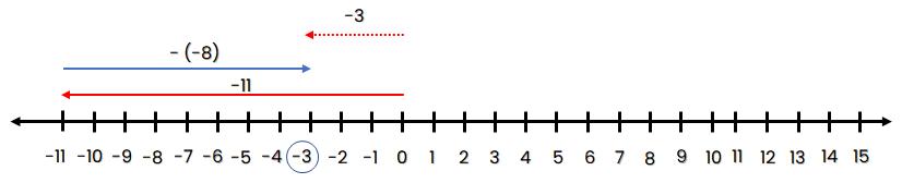 Garis bilangan -11 – (-8) = -3
