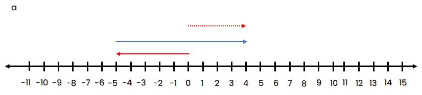 Ubahlah garis bilangan berikut menjadi kalimat matematika!