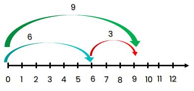 Garis bilangan 6 + 3 = 9