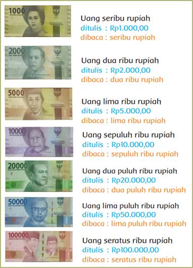 Nilai Pecahan Uang Kertas