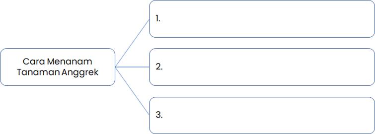 Tuliskan cara menanam Anggrek berdasarkan teks Cara Menanam Tanaman Anggrek dalam peta pikiran berikut!