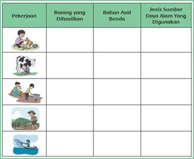 Selanjutnya, tuliskan jenis barang yang dihasilkan dari setiap pekerjaan dan jenis sumber daya alam yang digunakan pada tabel berikut ini!