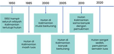Menurutmu bagaimana perkembangan pohon yang ada di hutan Kalimantan dari tahun ke tahun?