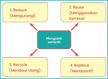 Nah Anak-anak hebat, buatlah peta pikiran tentang cara mengolah sampah berdasarkan penjelasan tadi pada kolom berikut ini!
